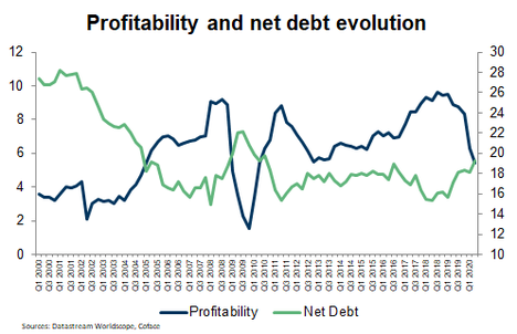 Chemicals- profitability and net debt evolution