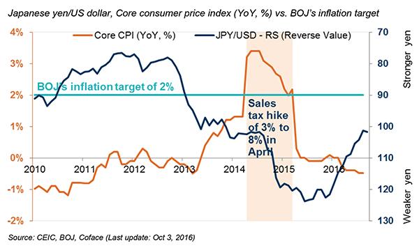 Japanese-yen-US-dollar-Core-consumer-price-index-YoY-vs.-BOJ-s-inflation-target